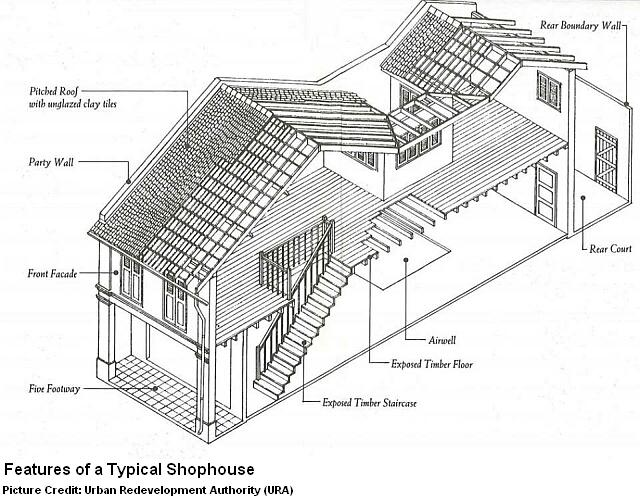 different features of a typical shophouse